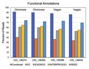 BioCollective functional annotations